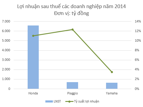 Lợi nhuận sau thuế của các doanh nghiệp năm 2014. Ảnh: Tri thức trẻ