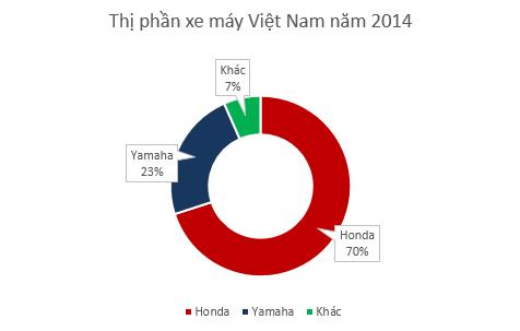 Thị phần xe máy Việt Nam năm 2014. Ảnh: Tri thức trẻ