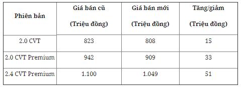 thi-truong-o-to-viet-mitsubishi-outlander-duoc-dieu-chinh-giam-gia-hon-50-trieu-dong