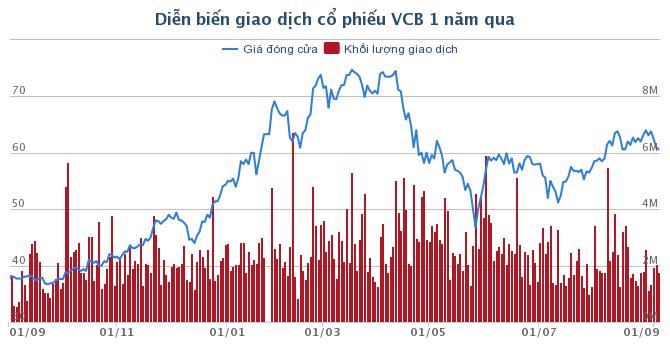 vietcombank-tra-co-tuc-ty-le-8-bang-tien-mat-du-chi-gan-3000-ty-dong