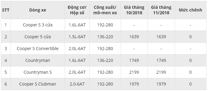 bang-gia-xe-mini-cooper-thang-112018-tai-viet-nam-gia-ban-cap-nhat-moi-nhat
