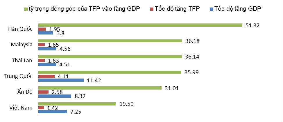 Tỷ trọng đóng góp TFP của các nền kinh tế khu vực