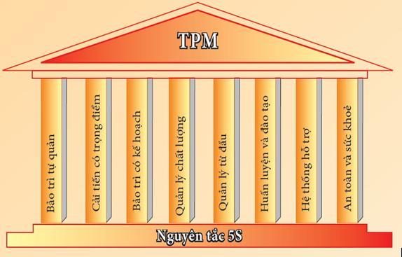 Tối ưu hóa TPM nhờ 5S