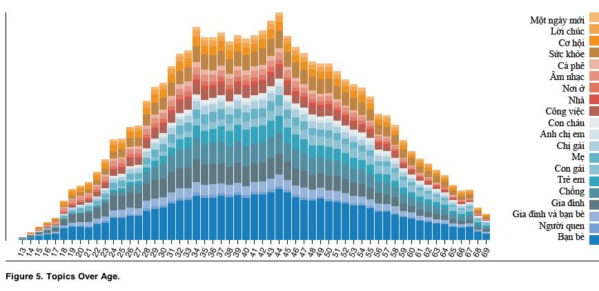 Bảng tổng kết dữ liệu Facebook theo tiêu chí tuổi tác