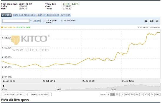 giá vàng hôm nay trên thị trường thế giới ngày 26 thang 7