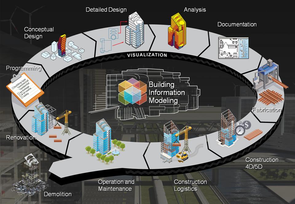 Mô hình công nghệ BIM