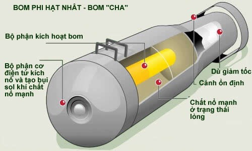 Cấu tạo bom phi hạt nhân FOAB