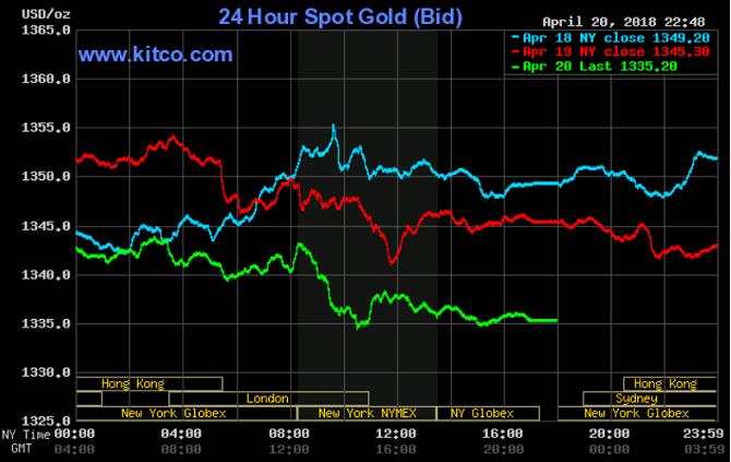 giá vàng hôm nay 21/4: Tiếp tục giảm sâu khi khép phiên giao dịch cuối tuần