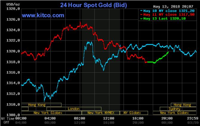 giá vàng hôm nay 14/5: Vàng thế giới tăng nhẹ, trong nước quay đầu giảm?