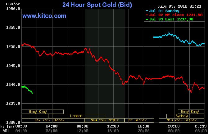 giá vàng hôm nay 3/7: Vàng trong nước giảm nhẹ, nhà đầu tư cân nhắc mua vào
