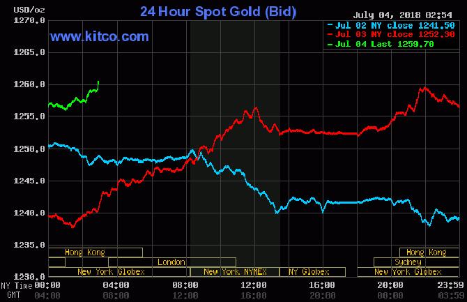giá vàng hôm nay 4/7: Vàng đồng loạt tăng mạnh khi đồng USD suy yếu