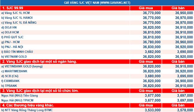 giá vàng hôm nay: Vàng nội đánh rơi mốc 37 triệu đồng, thế giới 'miễn dịch' với các biến động