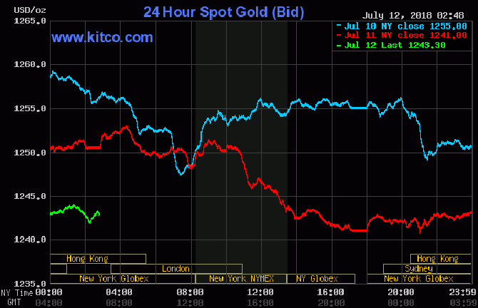 giá vàng hôm nay: Vàng nội đánh rơi mốc 37 triệu đồng, thế giới