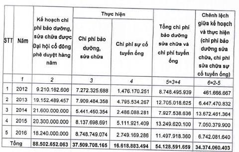 ong-nuoc-song-da-18-lan-gap-su-co-ai-la-nguoi-phai-boi-thuong