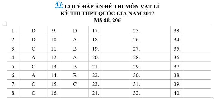 Đáp án môn Vật lý mã đề  206 THPT quốc gia năm 2017