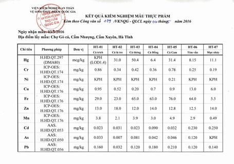 Hàm lượng kim loại nặng trong 16 mẫu hải sản ở Hà Tĩnh đều ở ngưỡng cho phép