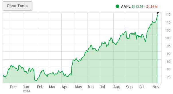Apple đã giành được giá trị thị trường đáng nể với 669,6 tỷ USD