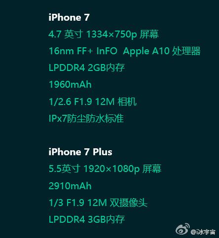 Điểm đầu tiên có thể khiến nhiều fan nhà Táo bị hụt hẫng bởi theo bảng cấu hình này, iPhone 7 vàiPhone 7 Plus sẽ vẫn giữ nguyên độ phân giải cũng như kích thước màn hình giống với đời trước. Hay nói cách khác, iPhone 7 vẫn có màn hình kích thước 4,7 inch còn iPhone 7 Plus với 5,5 inch, cả hai cùng có độ phân giải 1334 x 750 pixel.