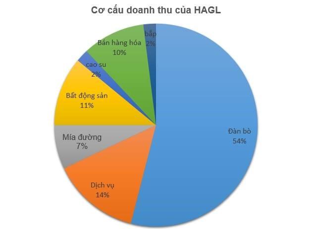vi-dau-cong-ty-cua-bau-duc-lo-hon-1000-ty-tra-lai-5-ty-dongngay