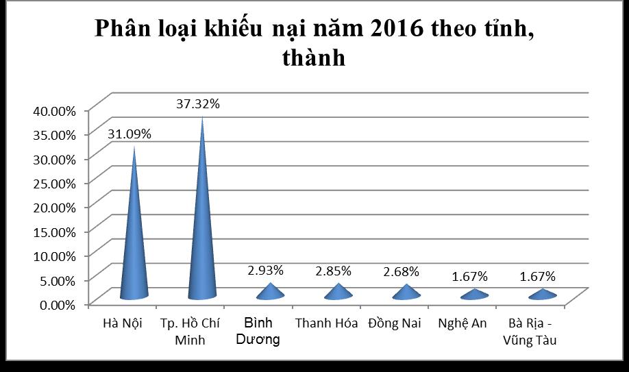 top-3-nganh-hang-bi-khieu-nai-phan-anh-nhieu-nhat-tai-viet-nam-nam-2016