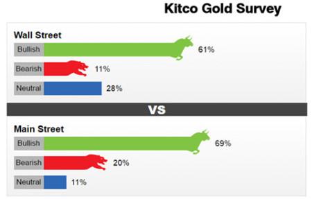 Giá vàng tuần này được dự báo tăng. Ảnh: Kitco
