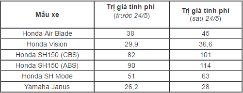tang-phi-truoc-ba-honda-sh-va-air-blade-se-co-gia-bao-nhieu