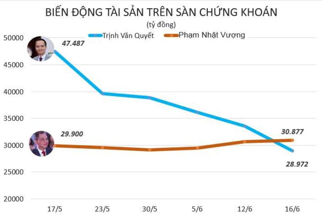 ong-pham-nhat-vuong-tro-lai-vi-tri-nguoi-giau-nhat-san-chung-khoan-viet