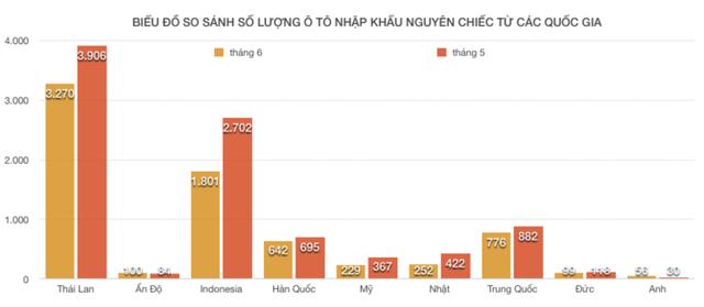 so-luong-o-to-an-do-nhap-khau-ve-viet-nam-sut-giam-kinh-ngac