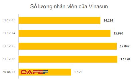 hieu-qua-kinh-doanh-tiep-tuc-sut-giam-gan-8000-nhan-vien-vinasun-phai-nghi-viec