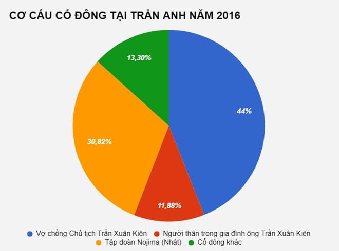 tran-anh-cong-khai-chuyen-nhuong-cho-the-gioi-di-dong-huy-niem-yet-co-phieu