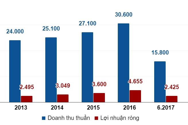 top-10-doanh-nghiep-lon-nhat-san-chung-khoan-viet