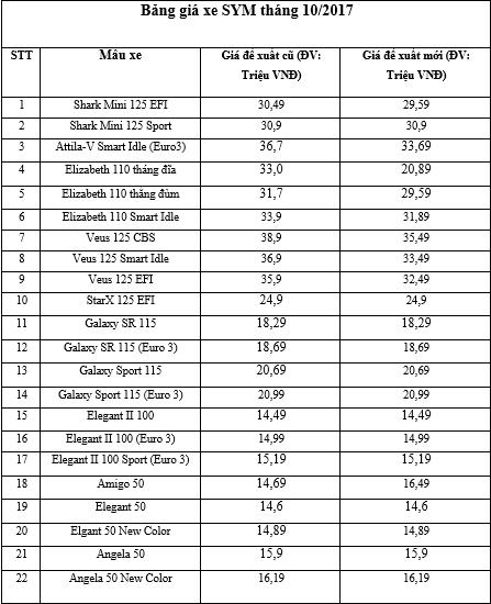 bang-gia-xe-sym-thang-102017-tai-thi-truong-viet