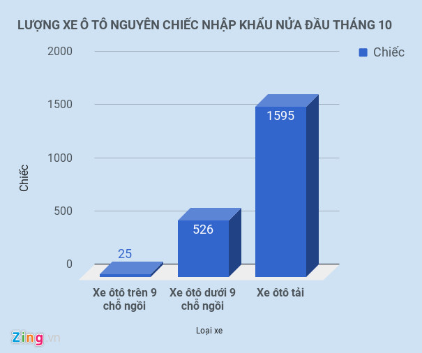 ke-tu-dau-nam-viet-nam-nhap-khau-74000-o-to-luong-xe-nhap-co-xu-huong-giam