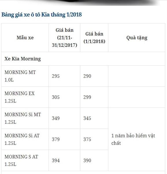 bang-gia-xe-o-to-kia-thang-12018-tai-thi-truong-viet