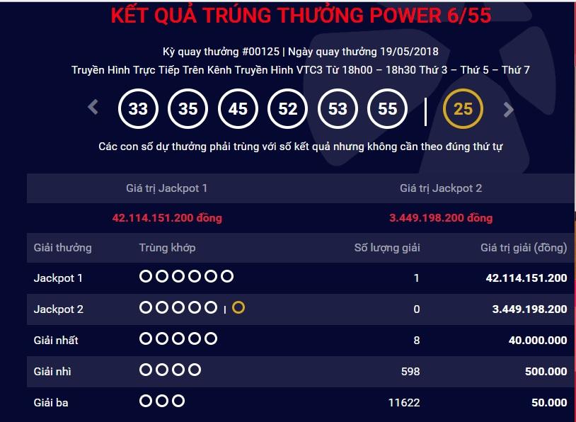 xo-so-vietlott-giai-thuong-tri-gia-hon-42-ty-dong-co-tim-duoc-chu-nhan-ngay-hom-qua