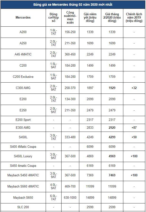cap-nhat-bang-gia-xe-o-to-mercedes-thang-22020-nhieu-mau-co-xu-huong-tang-gia-ban