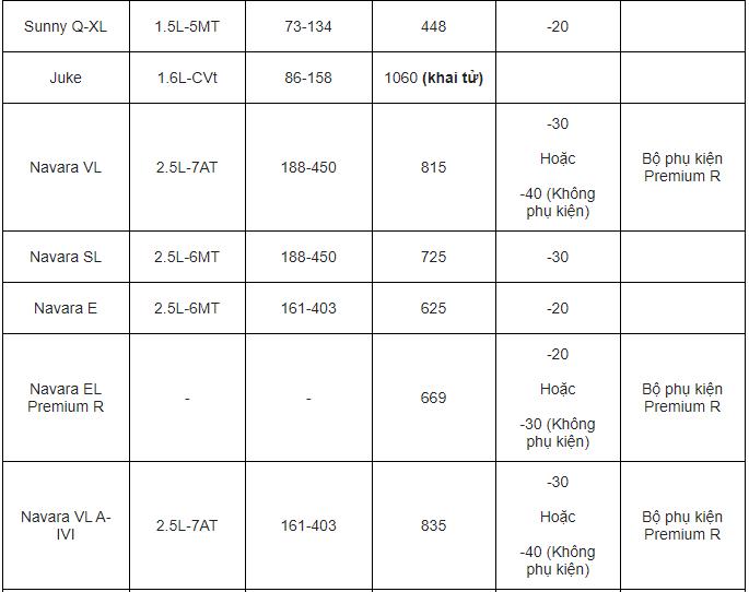 bang-gia-xe-o-to-nissan-thang-72020-xe-re-nhat-448-trieu-xe-giam-gia-40-trieu