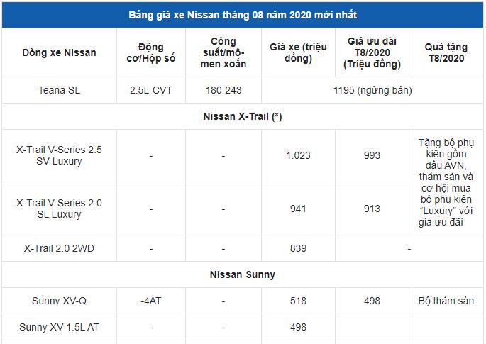 bang-gia-xe-nissan-thang-82020-nhieu-mau-xe-nhan-uu-dai-cuc-khung
