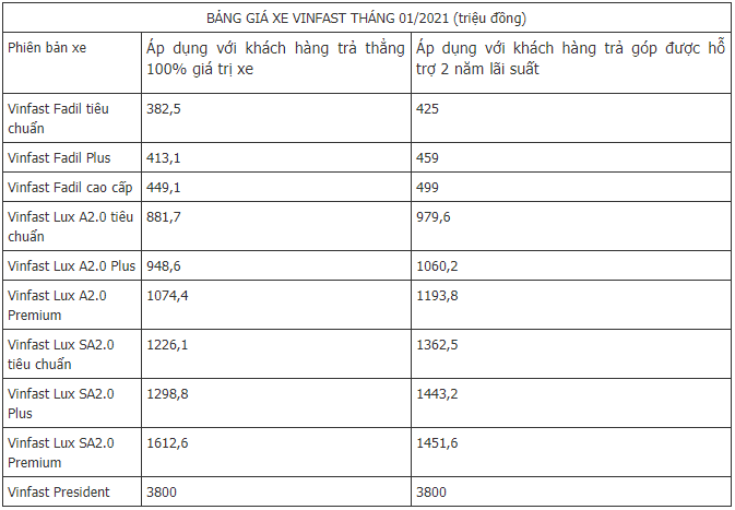 bang-gia-xe-vinfast-moi-nhat-12021-tai-thi-truong-viet-nam