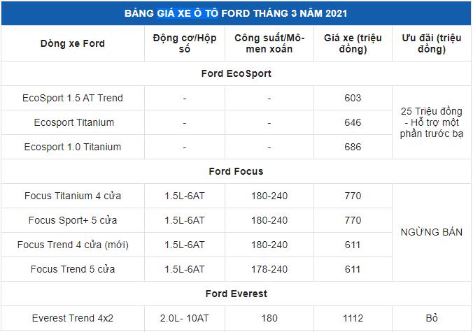 Ford Tourneo giảm 30 triệu, nhiều mẫu xe có quà tặng hấp dẫn