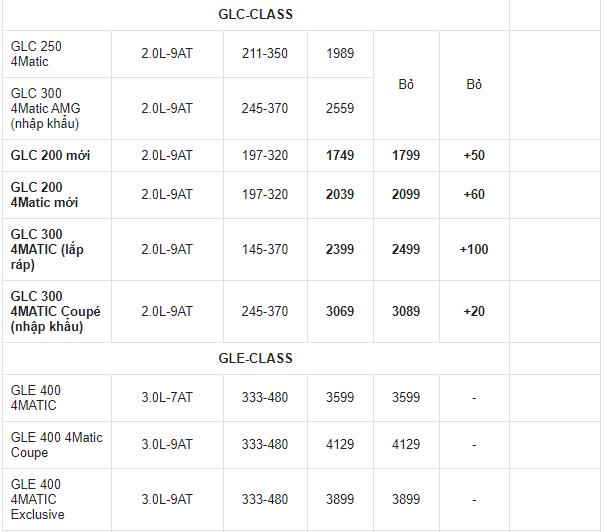 gia-xe-mercedes-benz-thang-4-ra-mat-e-class-2021-chot-gia-tu-231-ti-dong