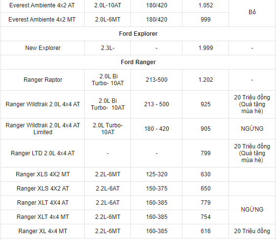 gia-xe-ford-thang-62021-ford-ranger-co-gia-tu-616-1202-trieu-dong