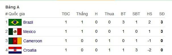 kết quả bảng A world cup 2014, kết quả bảng WC 2014