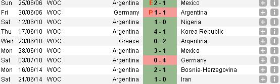 Dự đoán kết quả tỉ số trận đấu Nigeria - Argentina World Cup 2014