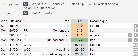 Dự đoán kết quả tỉ số trận đấu Argentina – Iran