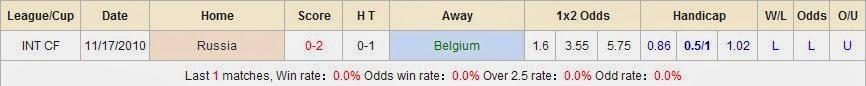 Dự đoán kết quả trận đấu Bỉ - Nga World Cup 2014