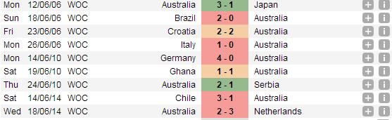 Dự đoán kết quả trận đấu Úc - Tây Ban Nha World Cup 2014