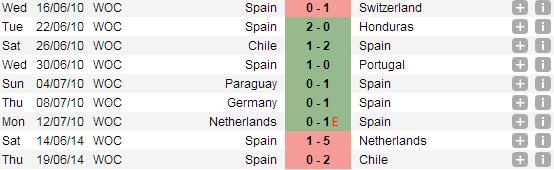 Dự đoán kết quả trận đấu Bỉ - Nga World Cup 2014: