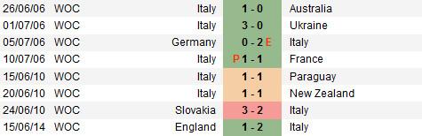 Dự đoán kết quả tỉ số trận đấu Italia gặp Costa Rica