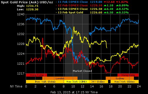 Giá vàng hôm nay ngày 15/2/2015, dự báo sẽ biến động mạnh vào tuần tới
